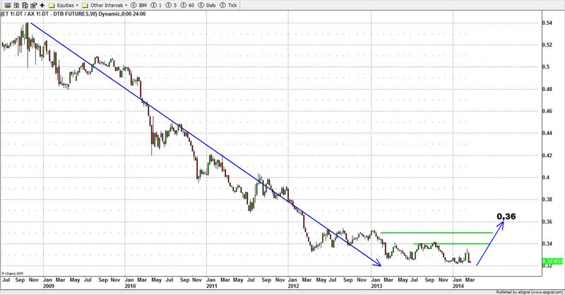 analisi dei mercati futures mini sp e dax del 25 marzo